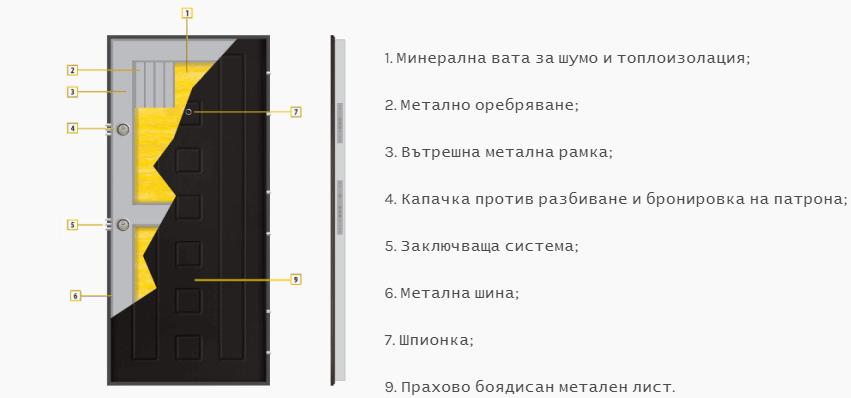 Описание на врата